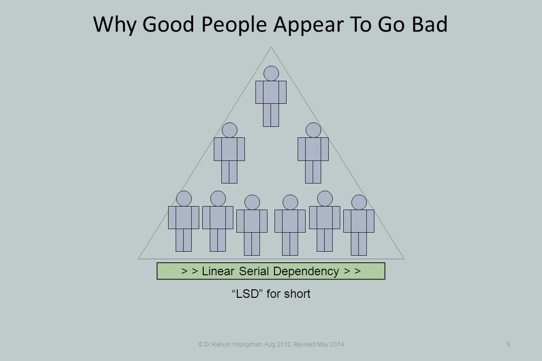 © Dr Kelvyn Youngman, Aug 2012, Revised May 20149 Why Good People Appear To Go Bad LSD for short > > Linear Serial Dependency > >