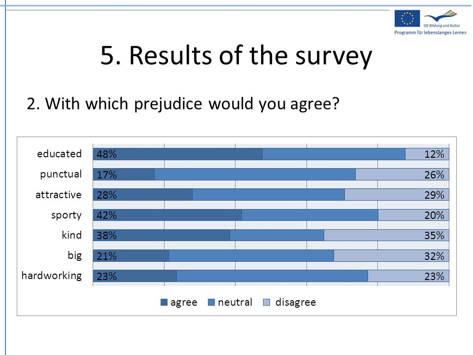 5. Results of the survey 2. With which prejudice would you agree?