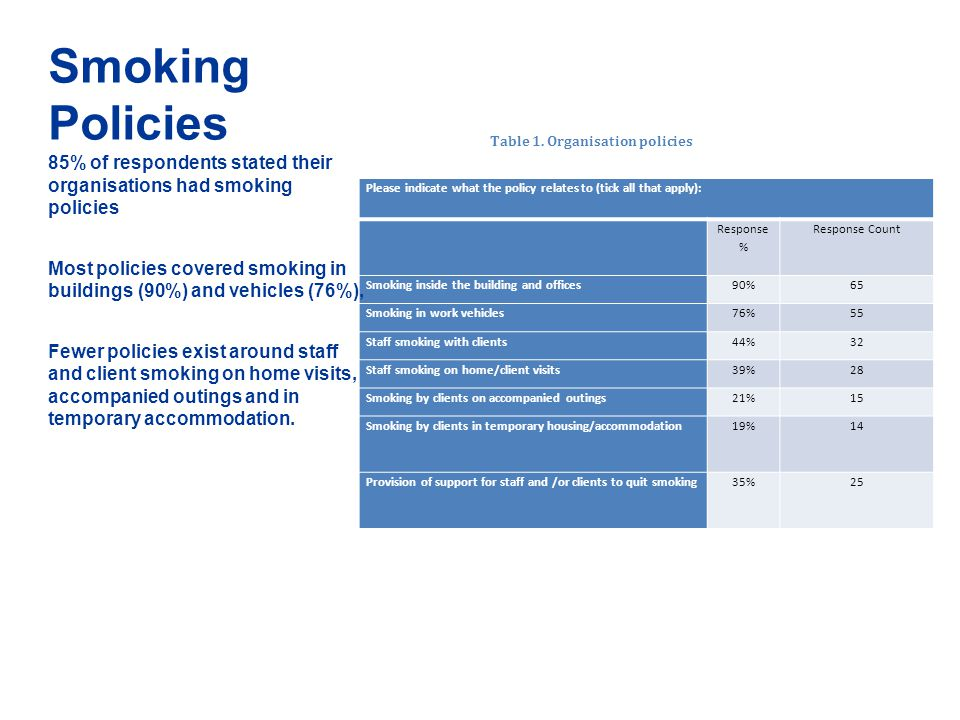 Smoking Policies Please indicate what the policy relates to (tick all that apply): Response % Response Count Smoking inside the building and offices90