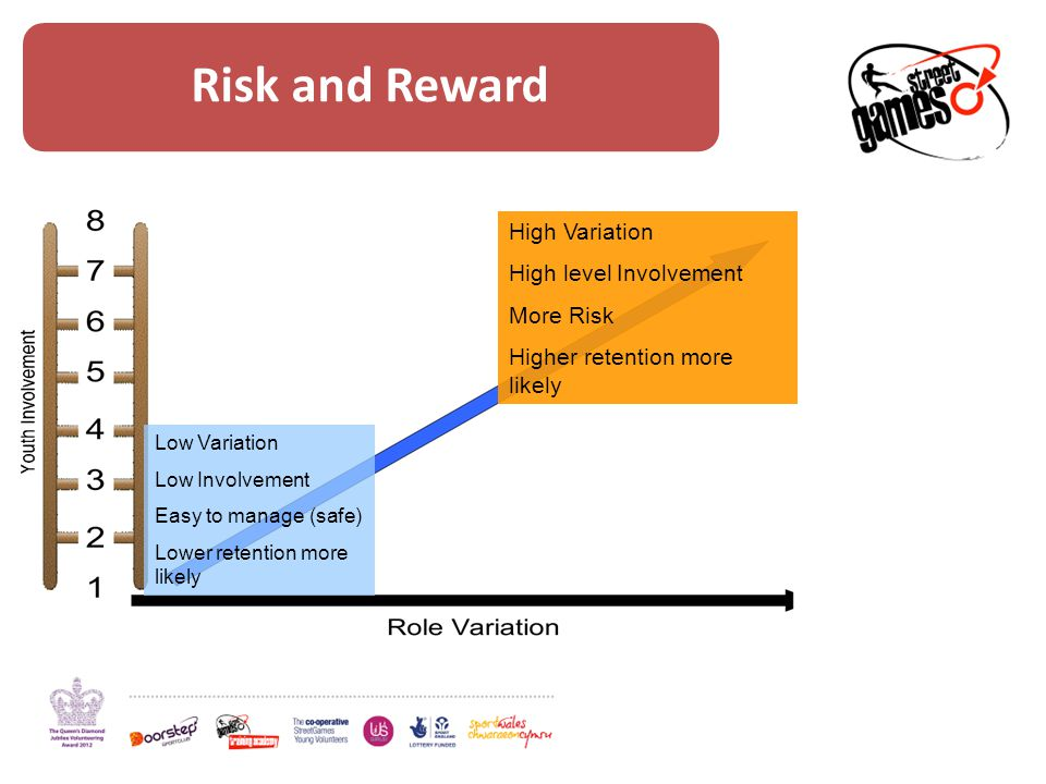 Risk and Reward Low Variation Low Involvement Easy to manage (safe) Lower retention more likely High Variation High level Involvement More Risk Higher retention more likely