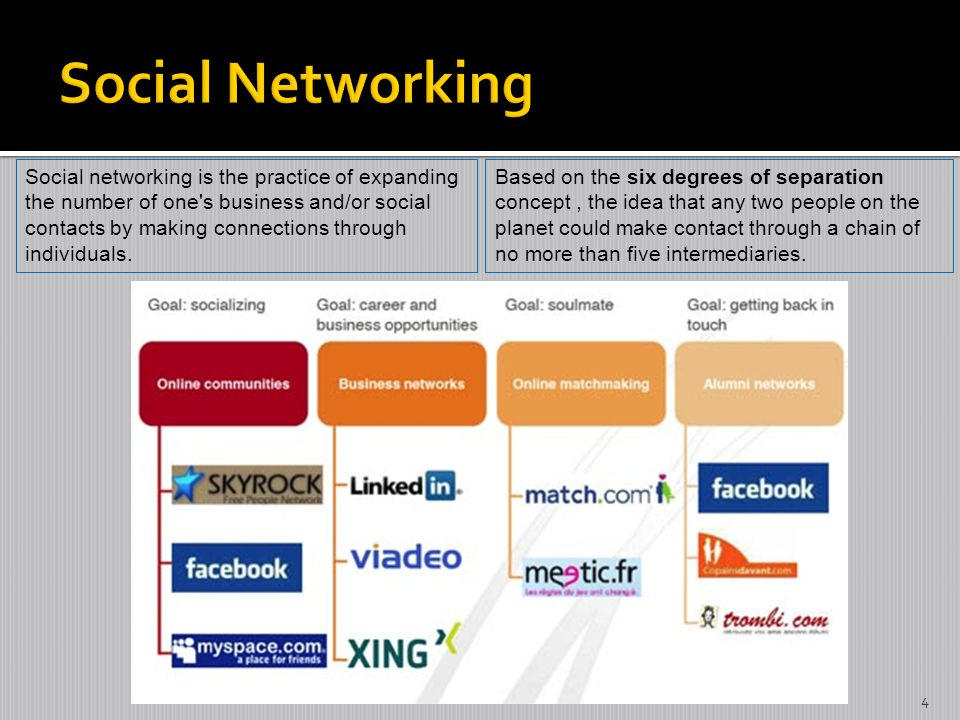 Social networking is the practice of expanding the number of one s business and/or social contacts by making connections through individuals.