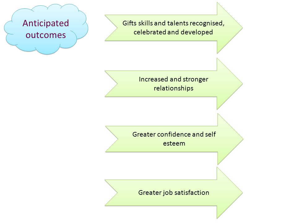 Anticipated outcomes Increased and stronger relationships Gifts skills and talents recognised, celebrated and developed Greater confidence and self esteem Greater job satisfaction