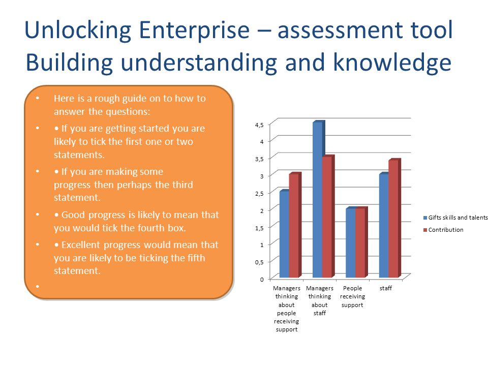 Unlocking Enterprise – assessment tool Building understanding and knowledge Here is a rough guide on to how to answer the questions: If you are getting started you are likely to tick the first one or two statements.