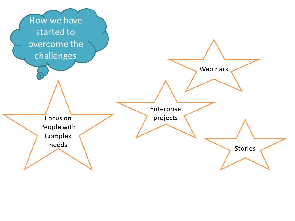 How we have started to overcome the challenges Enterprise projects Focus on People with Complex needs Webinars Stories