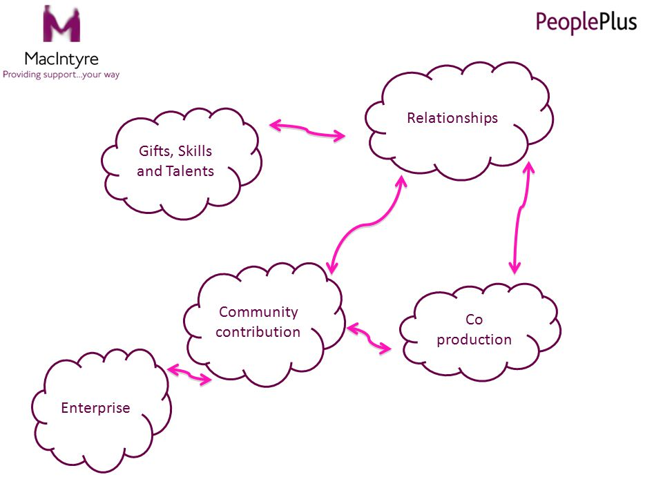 Gifts, Skills and Talents Relationships Community contribution Co production Enterprise
