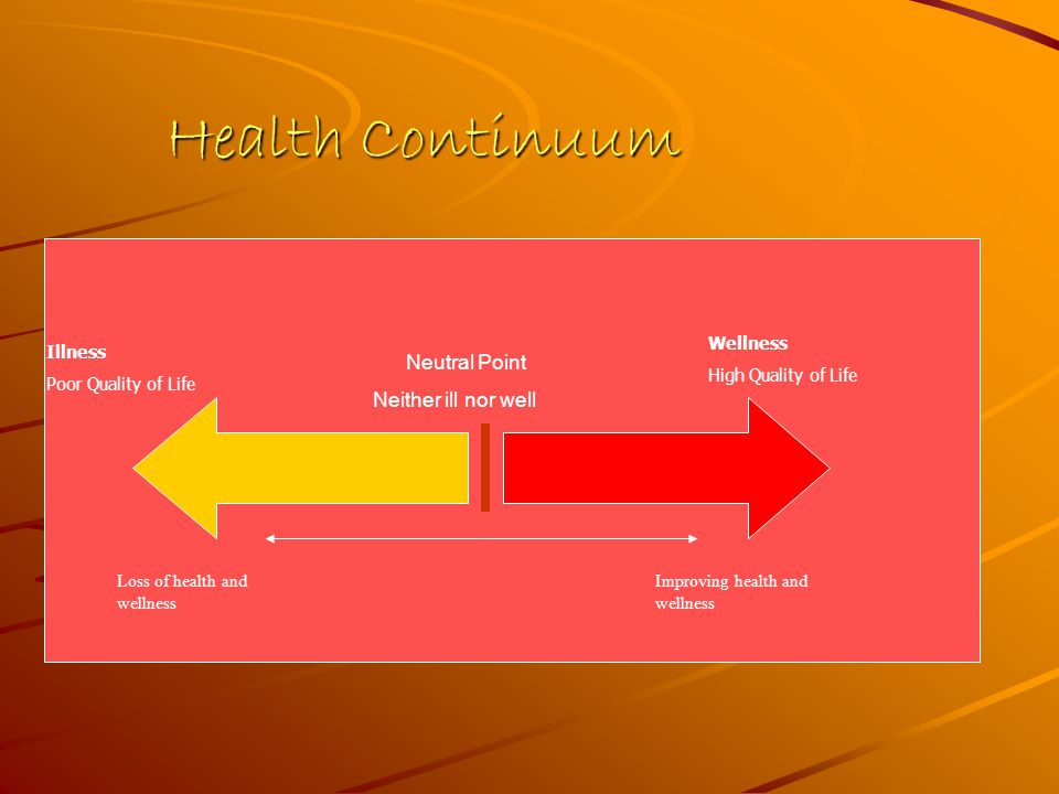 Health Continuum Illness Poor Quality of Life Neutral Point Neither ill nor well Wellness High Quality of Life Improving health and wellness Loss of health and wellness