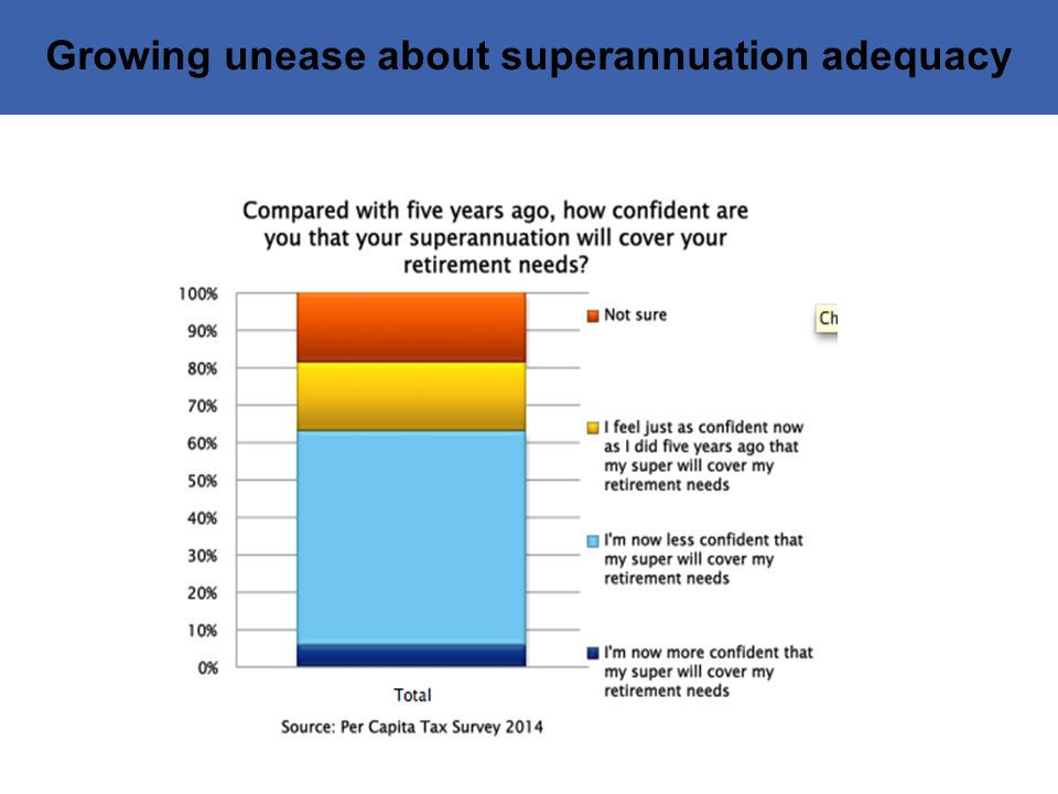 Growing unease about superannuation adequacy