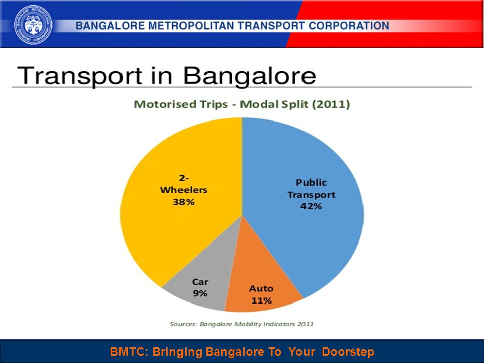 BMTC : Sustainable, People-Centered and Choice mode of Travel for Everyone 3 BMTC: Bringing Bangalore To Your Doorstep