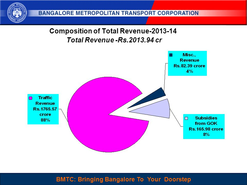 BMTC : Sustainable, People-Centered and Choice mode of Travel for Everyone 4 Composition of Total Revenue-2013-14 Total Revenue -Rs.2013.94 cr BMTC: Bringing Bangalore To Your Doorstep