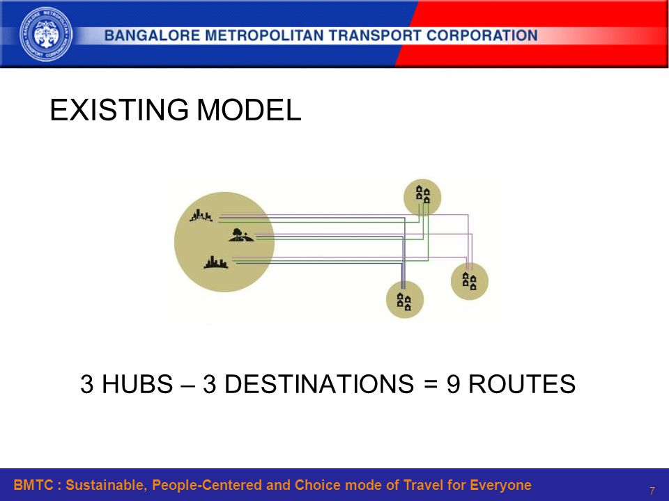 BMTC : Sustainable, People-Centered and Choice mode of Travel for Everyone 7 EXISTING MODEL 3 HUBS – 3 DESTINATIONS = 9 ROUTES