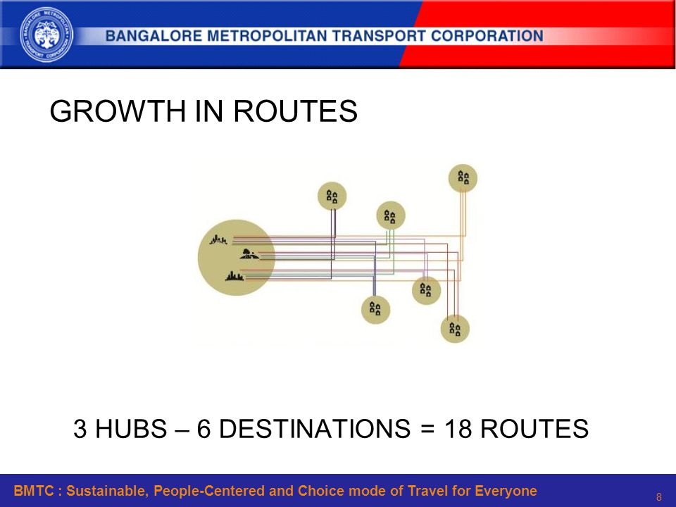 BMTC : Sustainable, People-Centered and Choice mode of Travel for Everyone 8 GROWTH IN ROUTES 3 HUBS – 6 DESTINATIONS = 18 ROUTES