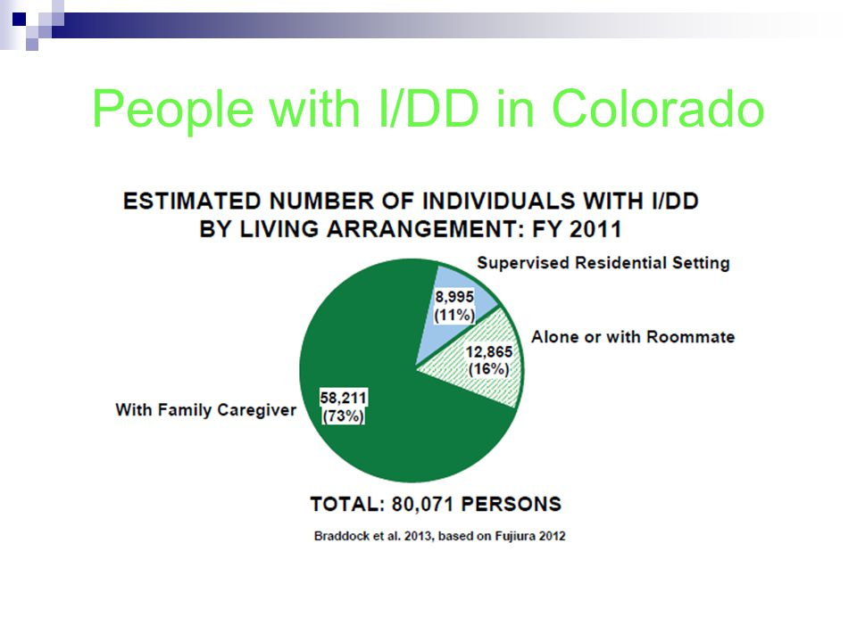 People with I/DD in Colorado