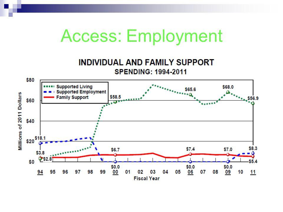 Access: Employment