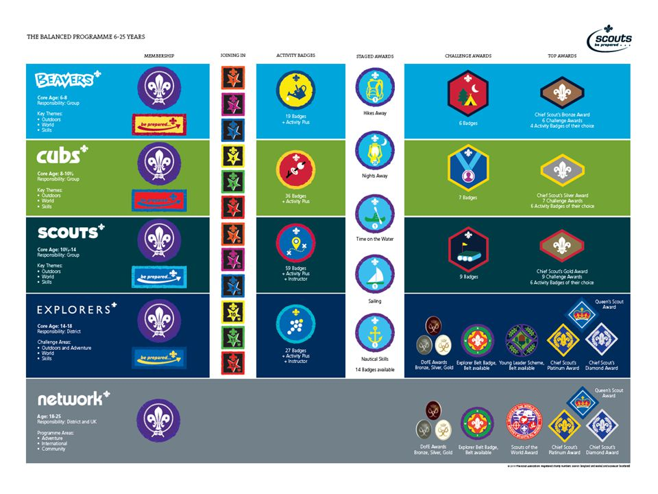 A Quality Explorer Programme Key Measurements:  Chief Scout Diamond Award  Engagement with other programme opportunities  Activities outside the meeting place  Delivery of the programme  Activities with others  Youth involvement  Nights away opportunities