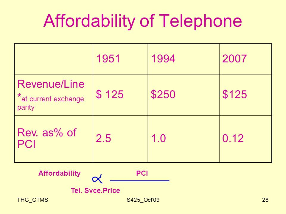THC_CTMSS425_Oct 0928 Affordability of Telephone Revenue/Line * at current exchange parity $ 125$250$125 Rev.