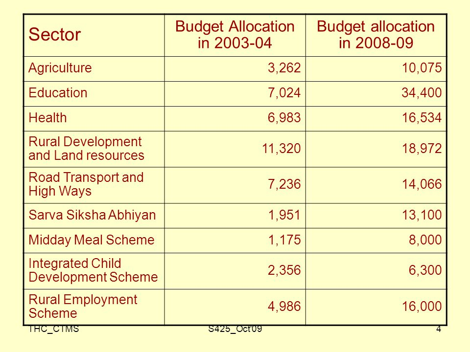 THC_CTMSS425_Oct 094 Sector Budget Allocation in Budget allocation in Agriculture3,26210,075 Education7,02434,400 Health6,98316,534 Rural Development and Land resources 11,32018,972 Road Transport and High Ways 7,23614,066 Sarva Siksha Abhiyan1,95113,100 Midday Meal Scheme1,1758,000 Integrated Child Development Scheme 2,3566,300 Rural Employment Scheme 4,98616,000