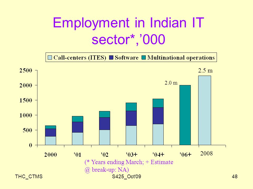 THC_CTMSS425_Oct 0948 Employment in Indian IT sector*,'000 (* Years ending March; + break-up: NA) 2.0 m 2.5 m 2008