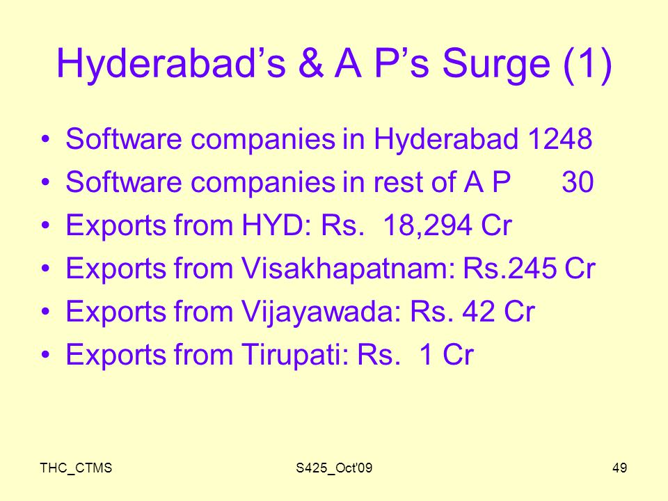 THC_CTMSS425_Oct 0949 Hyderabad's & A P's Surge (1) Software companies in Hyderabad 1248 Software companies in rest of A P 30 Exports from HYD: Rs.