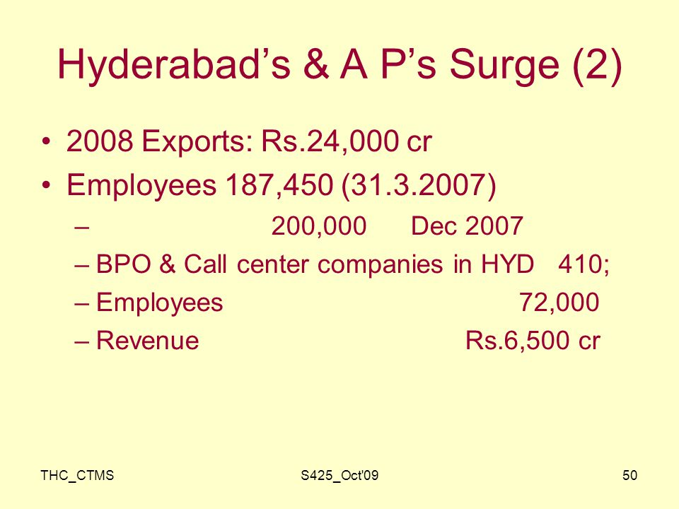 THC_CTMSS425_Oct 0950 Hyderabad's & A P's Surge (2) 2008 Exports: Rs.24,000 cr Employees 187,450 ( ) – 200,000 Dec 2007 –BPO & Call center companies in HYD 410; –Employees 72,000 –Revenue Rs.6,500 cr