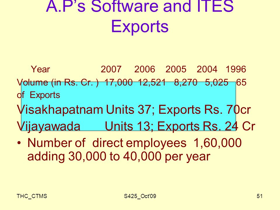THC_CTMSS425_Oct 0951 A.P's Software and ITES Exports Year Volume (in Rs.