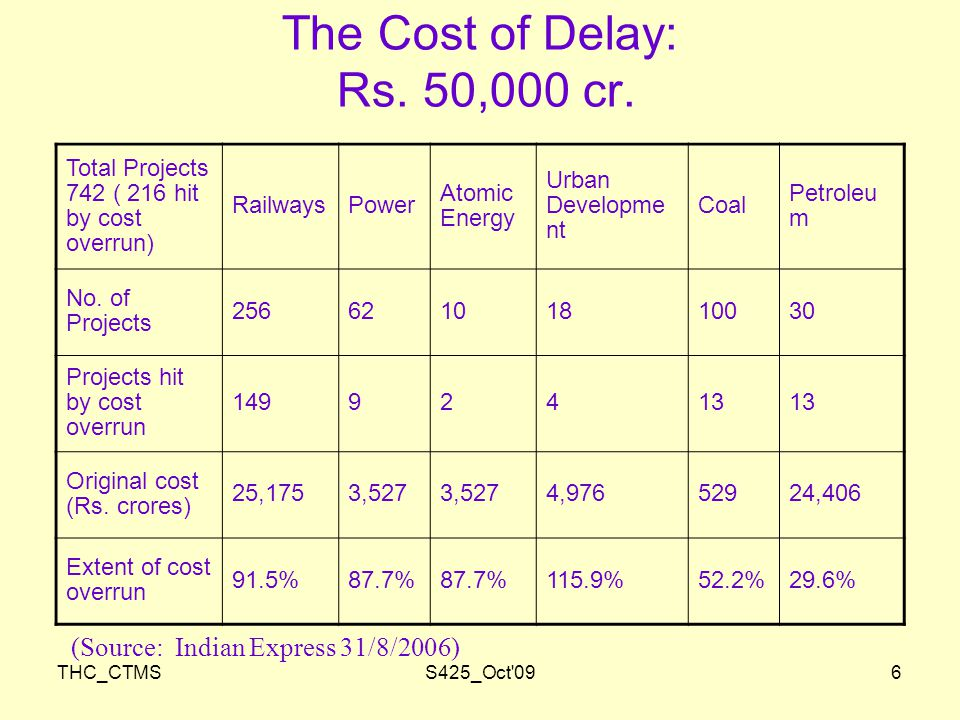 THC_CTMSS425_Oct 096 The Cost of Delay: Rs. 50,000 cr.