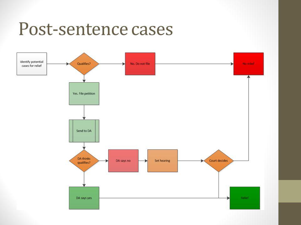Post-sentence cases
