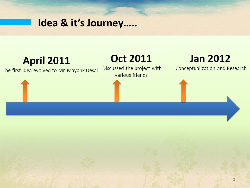Idea & it's Journey….. April 2011 The first Idea evolved to Mr. Mayank Desai Oct 2011 Discussed the project with various friends Jan 2012 Conceptualiz