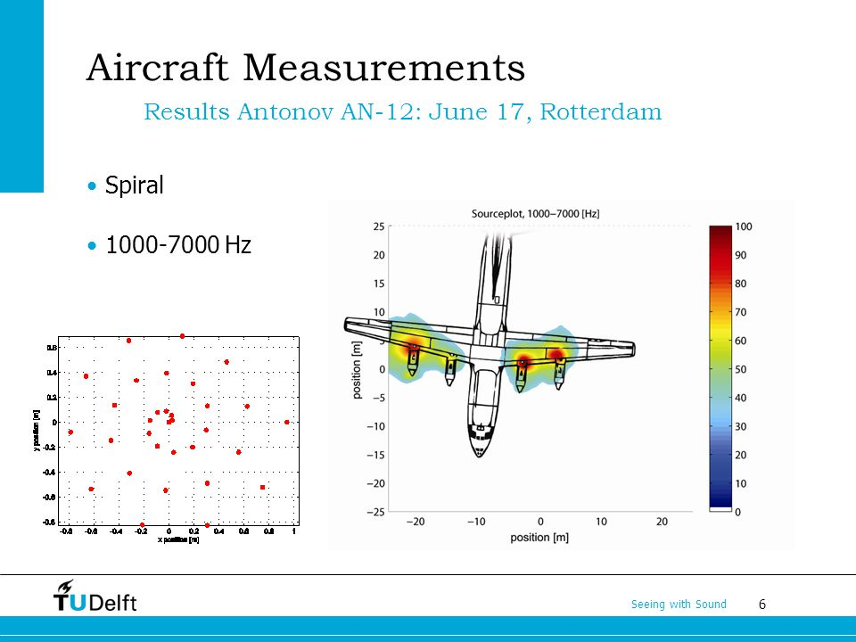 6 Aircraft Measurements Spiral 1000-7000 Hz Results Antonov AN-12: June 17, Rotterdam