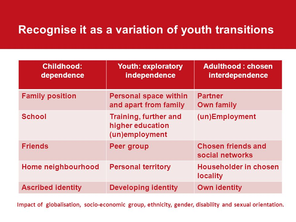 Childhood: dependence Youth: exploratory independence Adulthood : chosen interdependence Family positionPersonal space within and apart from family Partner Own family SchoolTraining, further and higher education (un)employment (un)Employment FriendsPeer groupChosen friends and social networks Home neighbourhoodPersonal territoryHouseholder in chosen locality Ascribed identityDeveloping identityOwn identity Impact of globalisation, socio-economic group, ethnicity, gender, disability and sexual orientation.