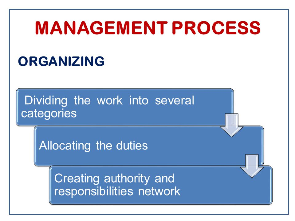 MANAGEMENT PROCESS ORGANIZING Dividing the work into several categories Allocating the duties Creating authority and responsibilities network