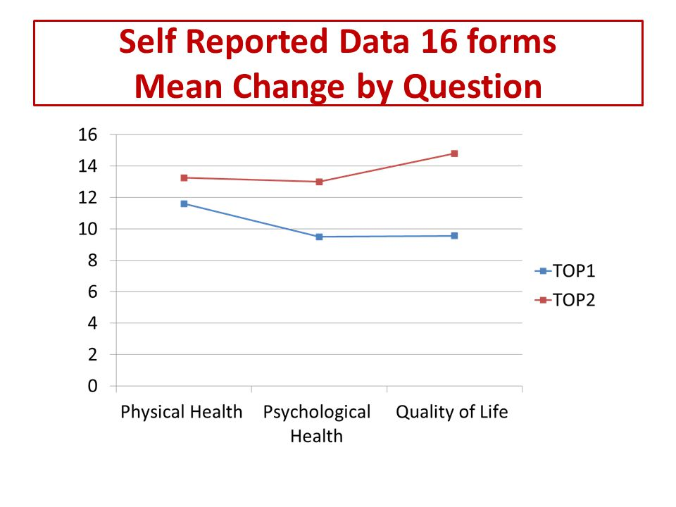Self Reported Data 16 forms Mean Change by Question