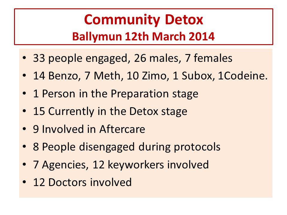 Community Detox Ballymun Developmental Changes