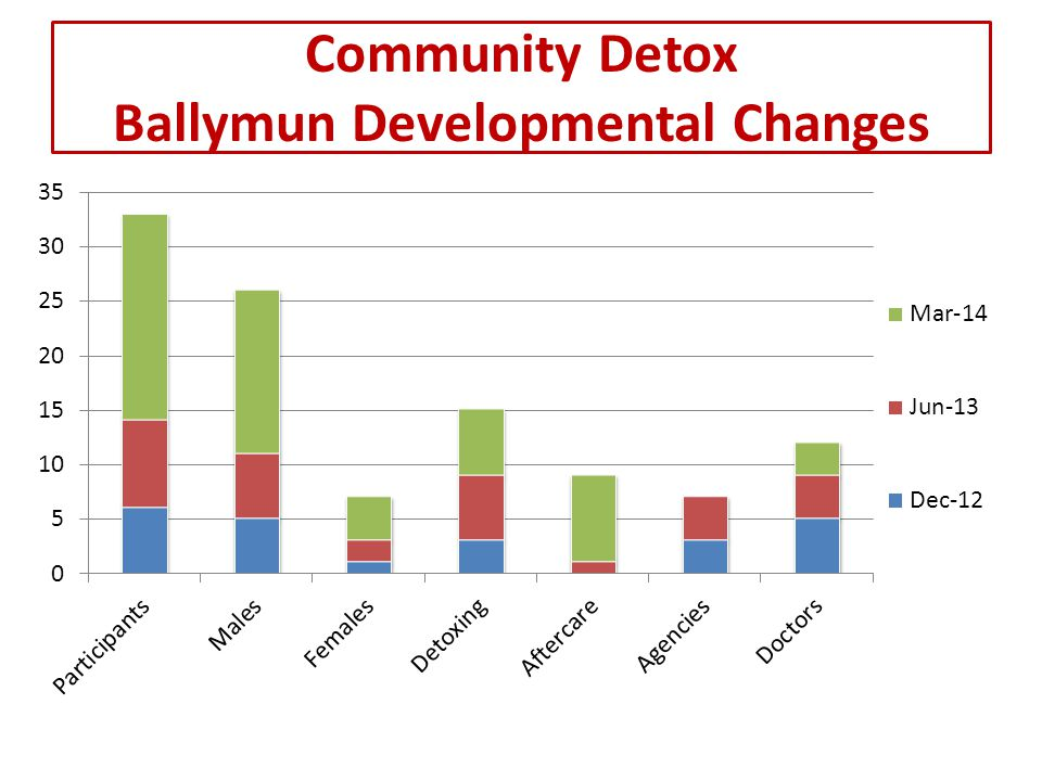 Sincere thanks to all involved in the Ballymun Community Detoxification Initiative.