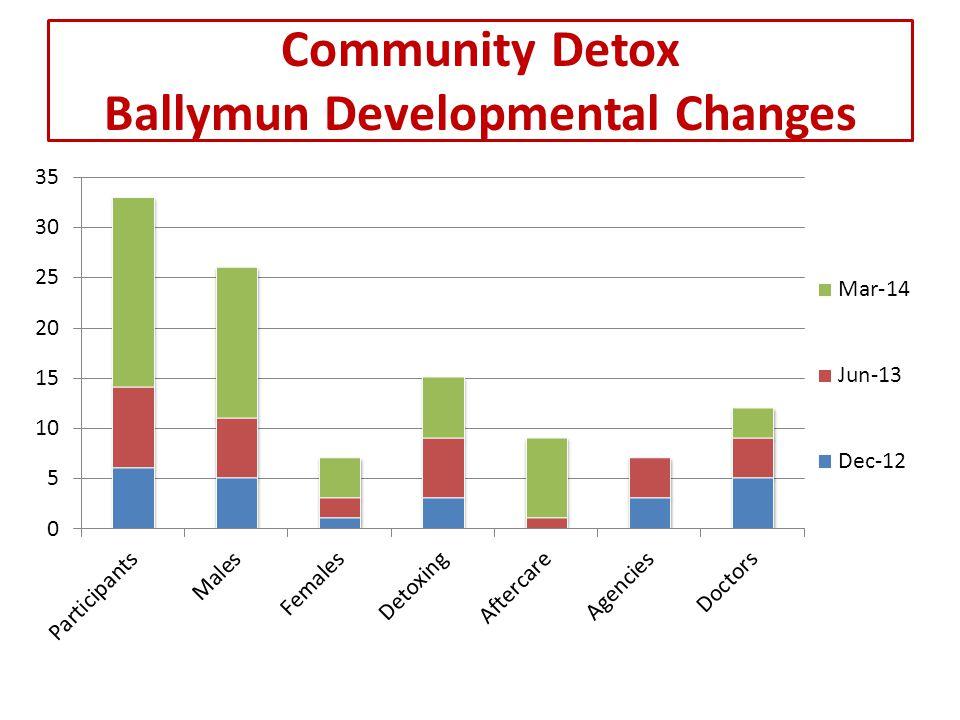 Community Detox - Ballymun