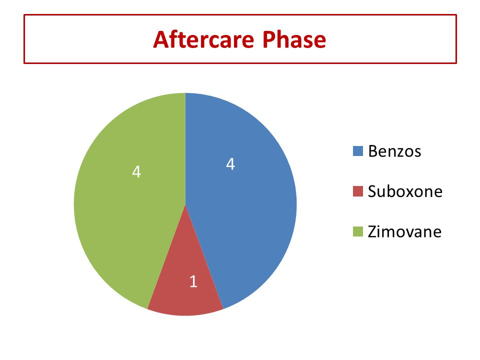 Aftercare Phase 4