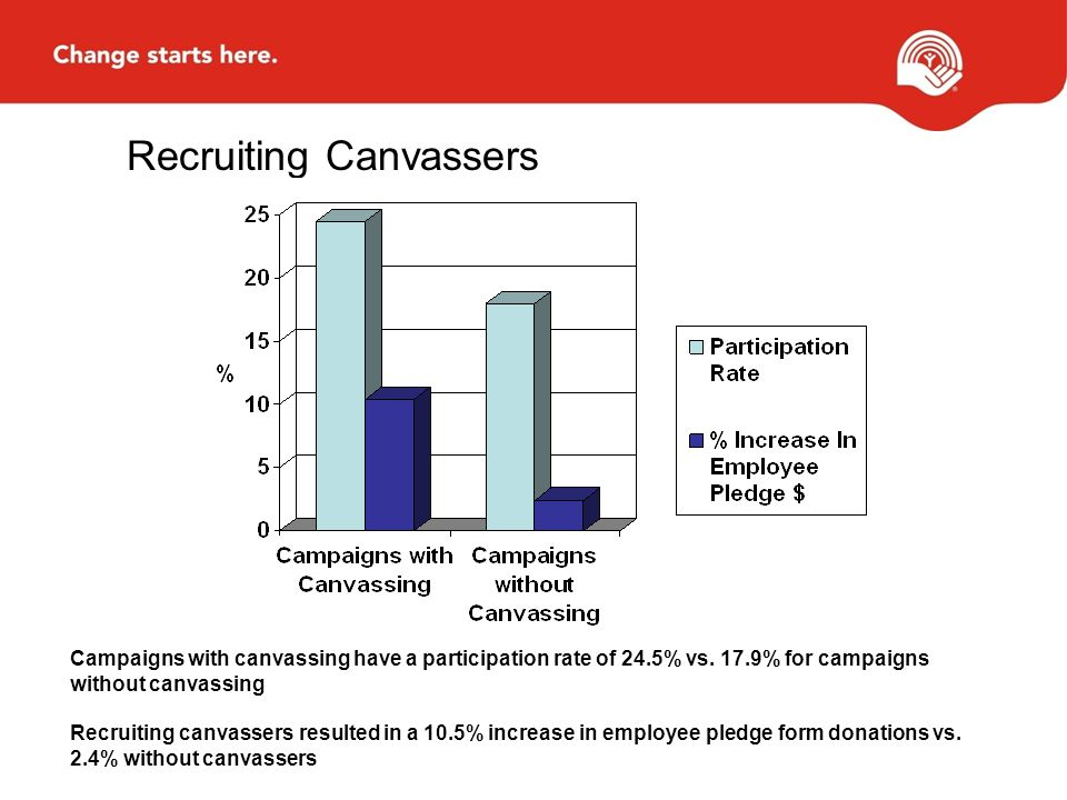 Recruiting Canvassers Campaigns with canvassing have a participation rate of 24.5% vs.