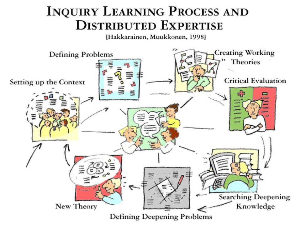 FLE pedagogy? n n Problem Based Learning (PBL) n n Inquiry Learning n n Collaborative Knowledge Building n n Distributed Expertise