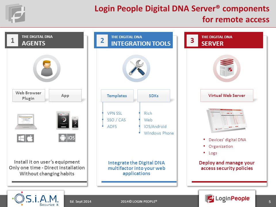 2014© LOGIN PEOPLE®Ed. Sept 2014 5 THE DIGITAL DNA AGENTS 1 Web Browser Plugin App Install it on user's equipment Only one time - Direct installation