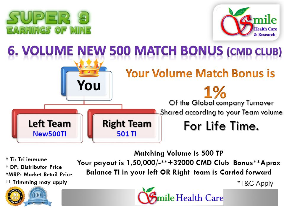Matching Volume is 500 TP Your payout is 1,50,000/-**+32000 CMD Club Bonus**Aprox Balance TI in your left OR Right team is Carried forward * Ti: Tri immune * DP: Distributor Price *MRP: Market Retail Price ** Trimming may apply You Left Team Left Team New500TI Right Team Right Team 501 TI *T&C Apply Of the Global company Turnover Shared according to your Team volume For Life Time.