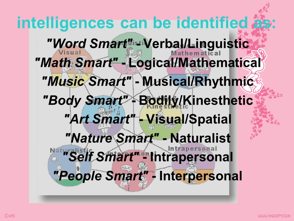 intelligences can be identified as: Verbal/Linguistic - Word Smart Logical/Mathematical - Math Smart Musical/Rhythmic - Music Smart Bodily/Kinesthetic - Body Smart Visual/Spatial - Art Smart Naturalist - Nature Smart Intrapersonal - Self Smart Interpersonal - People Smart
