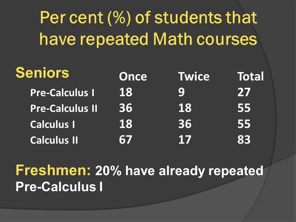 Per cent (%) of students that have repeated Math courses OnceTwiceTotal Pre-Calculus I 18927 Pre-Calculus II 361855 Calculus I 183655 Calculus II 671783 Seniors Freshmen: 20% have already repeated Pre-Calculus I