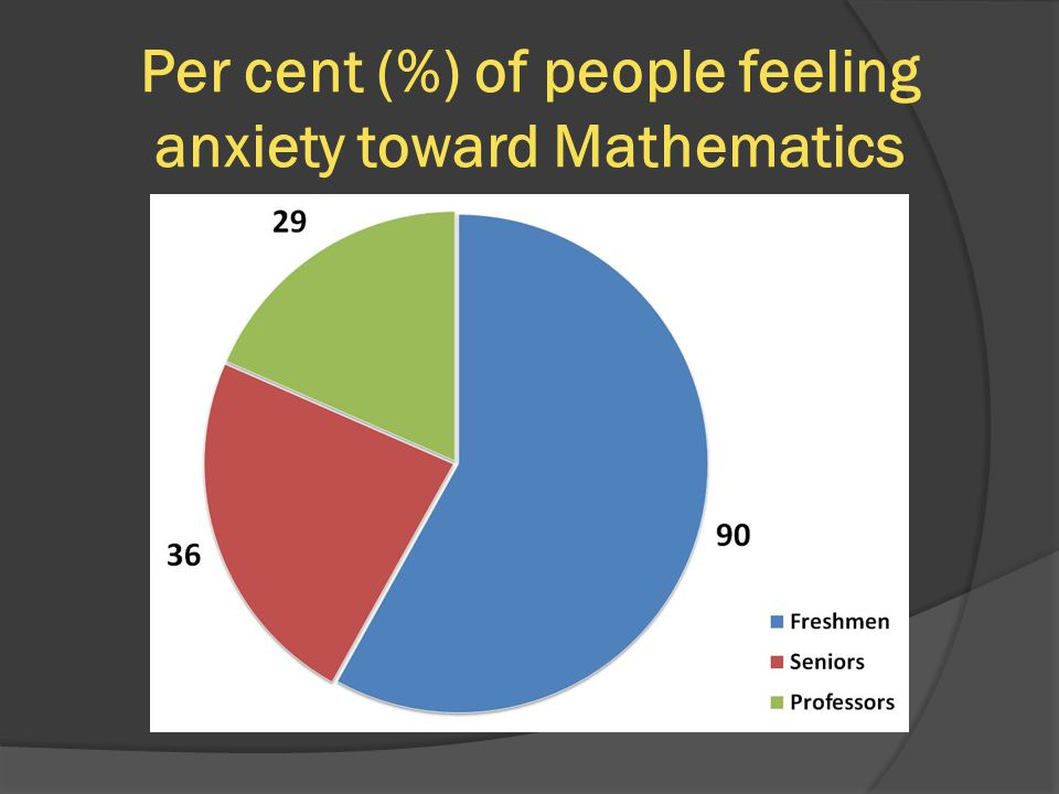 Per cent (%) of people feeling anxiety toward Mathematics