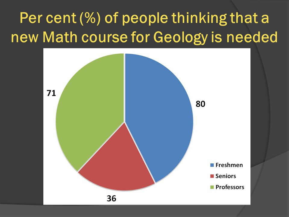 Per cent (%) of people thinking that a new Math course for Geology is needed