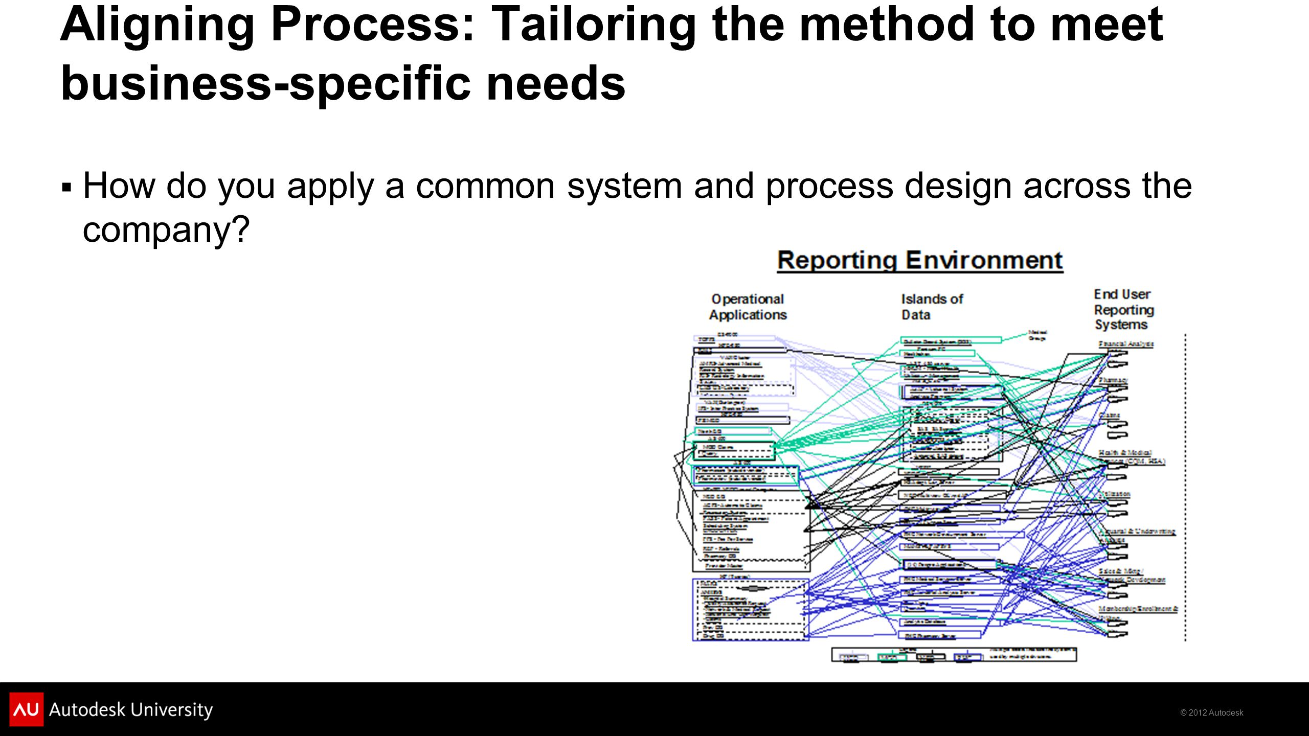 © 2012 Autodesk Aligning Process: Tailoring the method to meet business-specific needs  How do you apply a common system and process design across the company