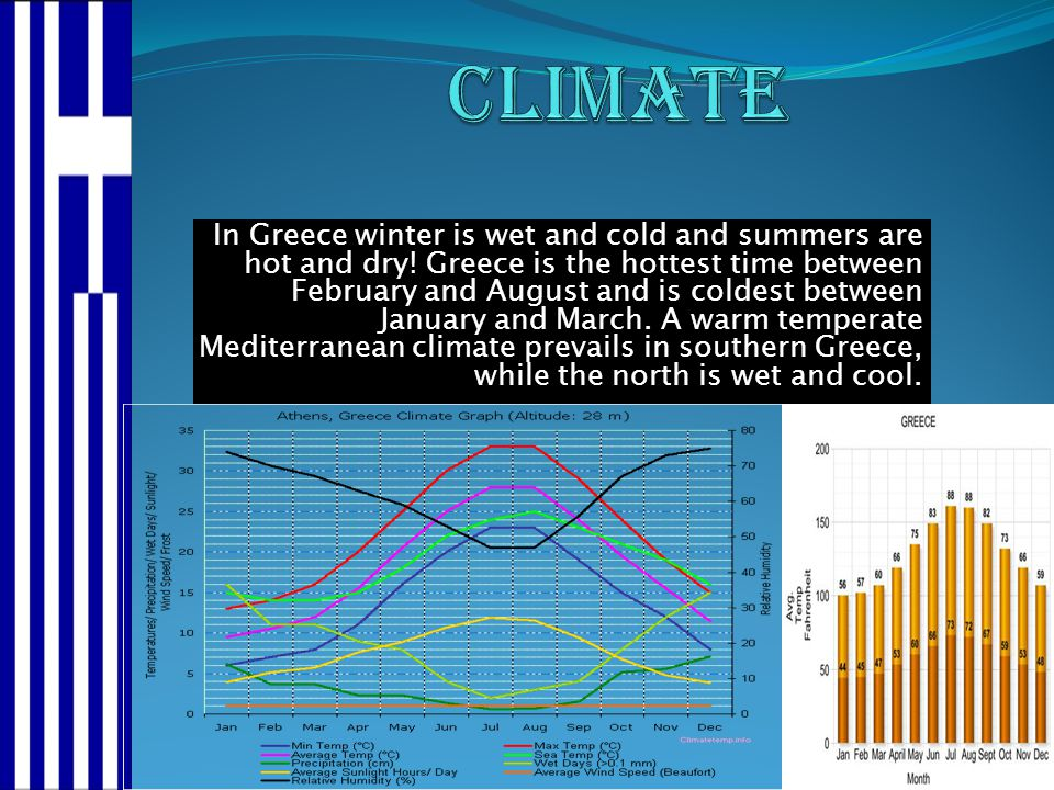 In Greece winter is wet and cold and summers are hot and dry! Greece is the hottest time between February and August and is coldest between January an