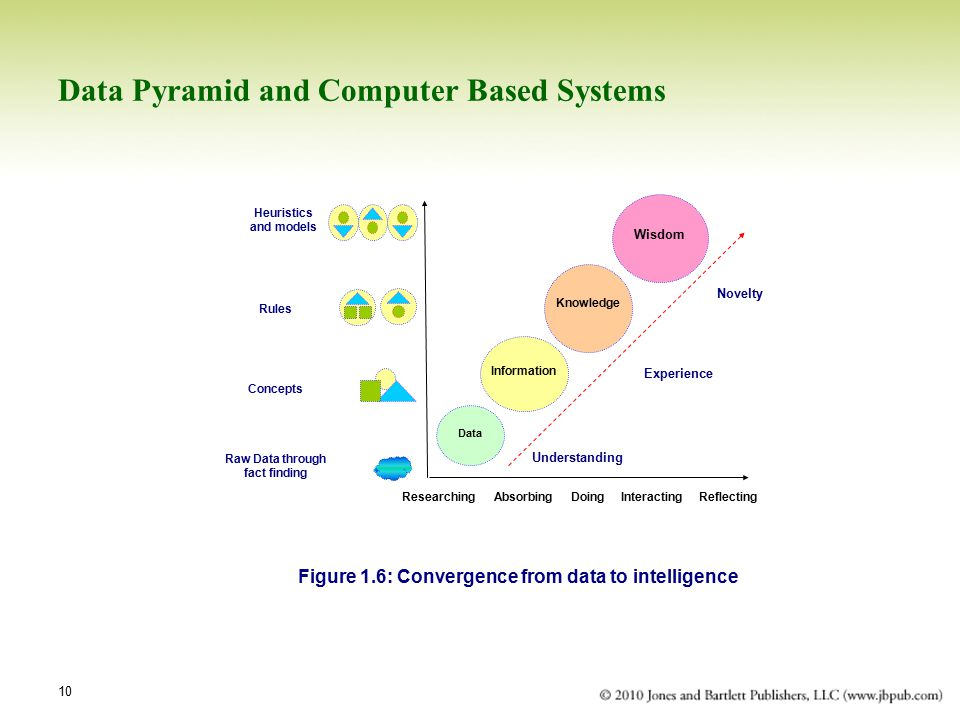 10 Data Pyramid and Computer Based Systems Data Information Knowledge Wisdom Understanding Experience Novelty Researching Absorbing Doing Interacting Reflecting Raw Data through fact finding Concepts Rules Heuristics and models Figure 1.6: Convergence from data to intelligence