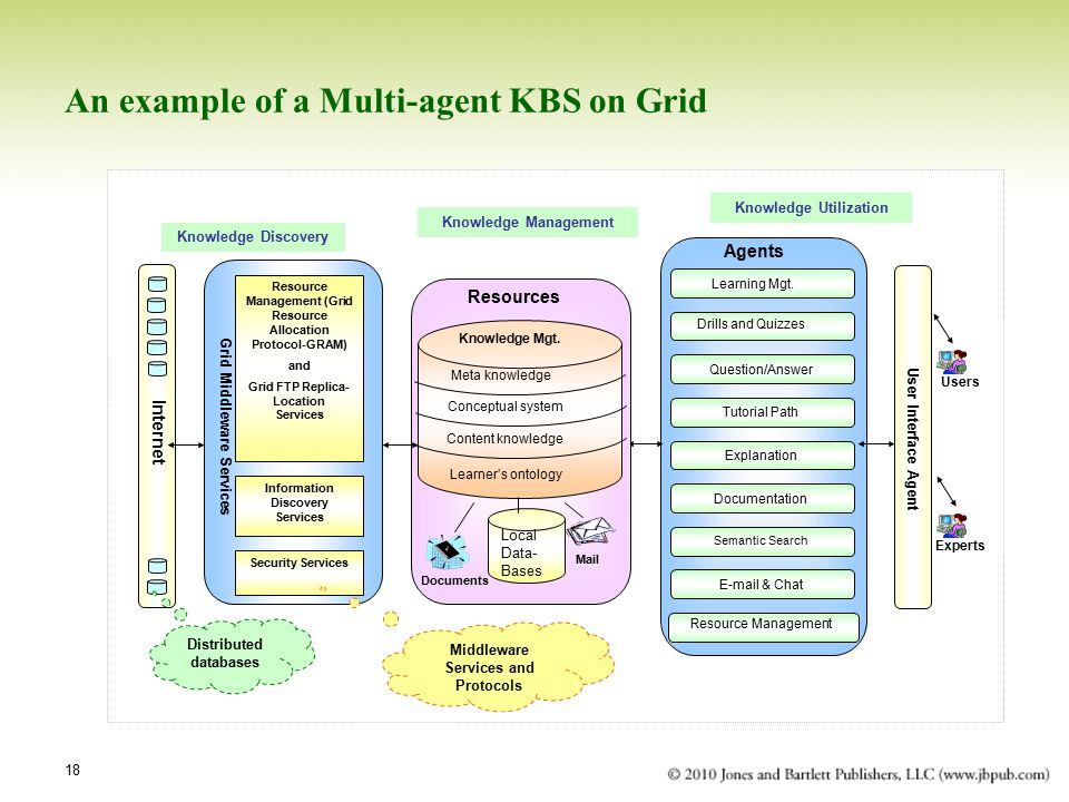 18 An example of a Multi-agent KBS on Grid Users Experts User Interface Agent Agents Learning Mgt.