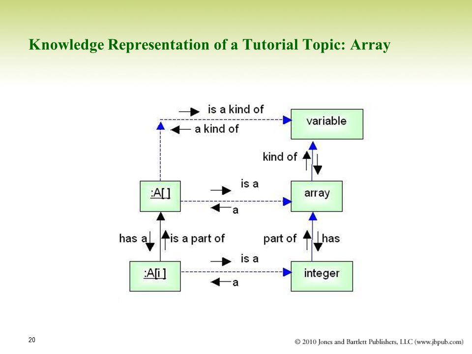 20 Knowledge Representation of a Tutorial Topic: Array