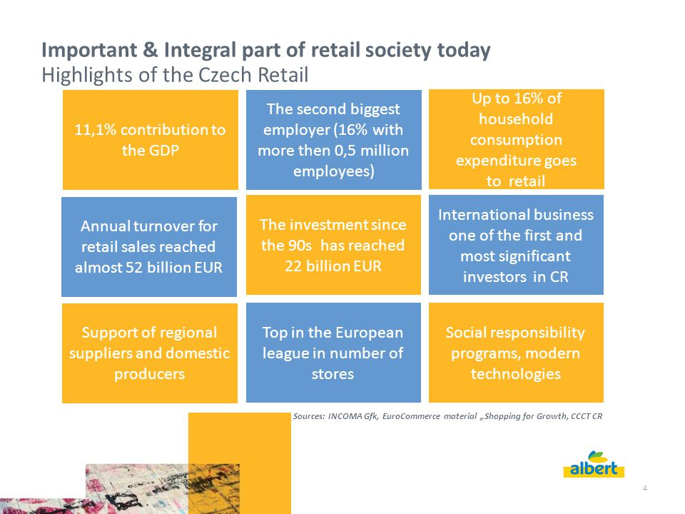 "4 Important & Integral part of retail society today Highlights of the Czech Retail 11,1% contribution to the GDP The second biggest employer (16% with more then 0,5 million employees) Annual turnover for retail sales reached almost 52 billion EUR Up to 16% of household consumption expenditure goes to retail The investment since the 90s has reached 22 billion EUR International business one of the first and most significant investors in CR Support of regional suppliers and domestic producers Top in the European league in number of stores Social responsibility programs, modern technologies Sources: INCOMA Gfk, EuroCommerce material ""Shopping for Growth, CCCT CR"