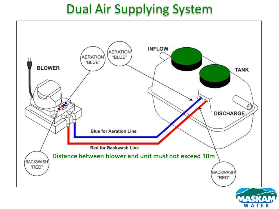 Dual Air Supplying System Distance between blower and unit must not exceed 10m